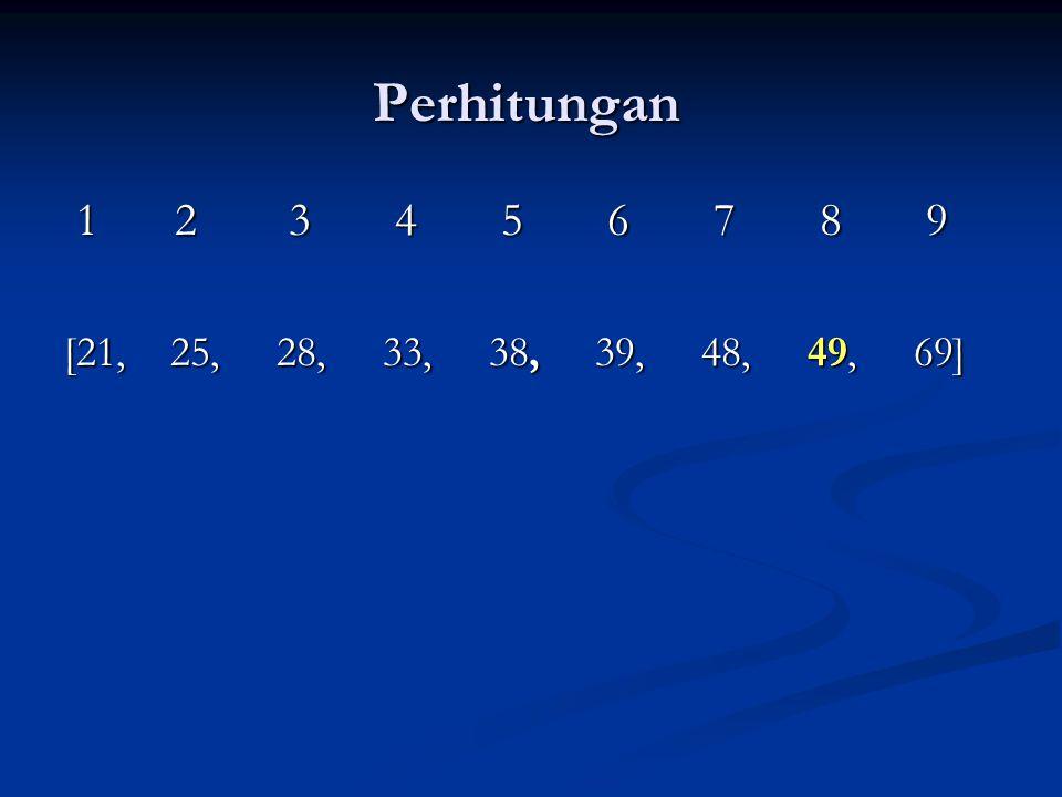 Perhitungan 1 2 3 4 5 6 7 8 9 [21, 25, 28, 33, 38, 39, 48, 49, 69]